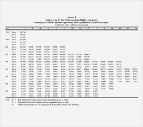급여표(Salary Scale)